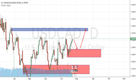 USDCAD: POSS SHORT AND LONG PLEASE REVIEW MY LONG IDEA ALSO