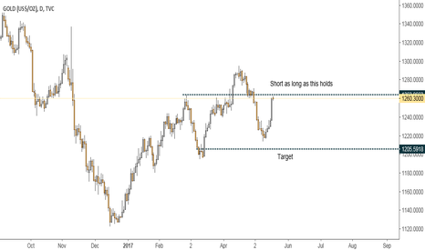 GOLD: Short as long as 1260s hold