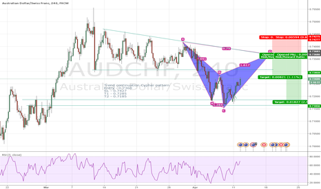 AUDCHF: AUDCHF trend continuation Cypher