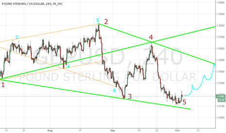 GBPUSD: GBP-USD: Wolfe Waves can work wonders ...
