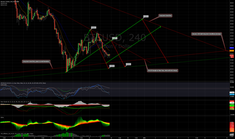 BTCUSD: Limited downside and upside until new year.