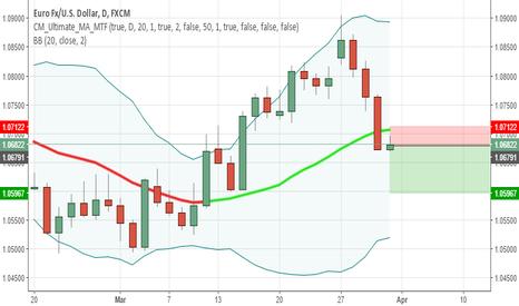 EURUSD: EURUSD Cross BB Middle Line Down DAILY CHART