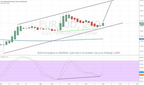 EURAUD: EURAUD to rise to 1.5000
