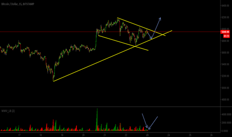BTCUSD: BTCUSD - A Mighty Up Expected After a Little Short