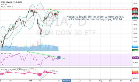 DIA: DOW 30 Analysis