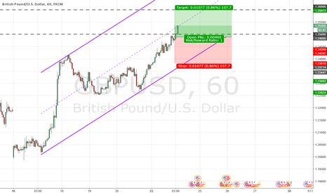 GBPUSD: Is GBPUSD going to spike up?