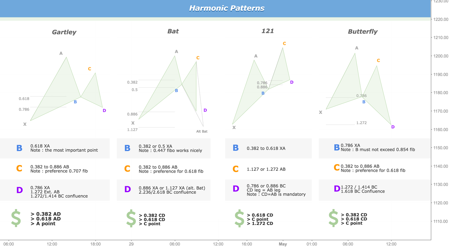 Harmonic Patterns ratio and examples