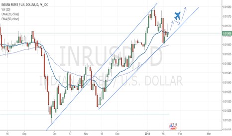 INRUSD: INR/USD - Target .01580 SL- Close below lower channel line