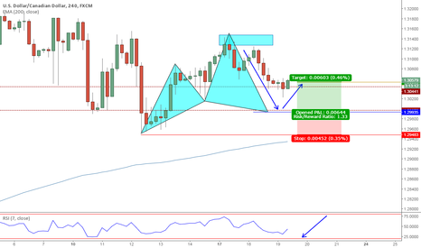 USDCAD: USDCAD Potential Cypher pattern completion on trend weakness