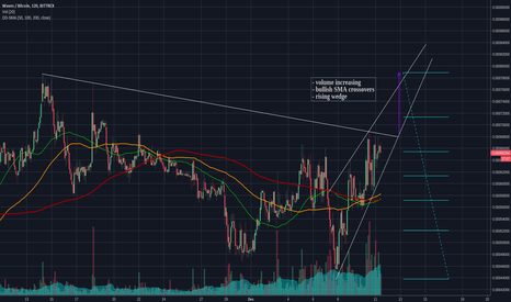 WAVESBTC: $waves long continuation