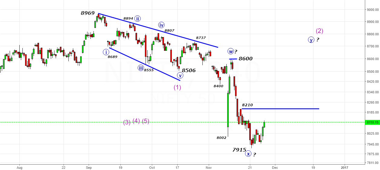 Nifty- Let us solve the puzzle above 8210-Wave (2) continues..