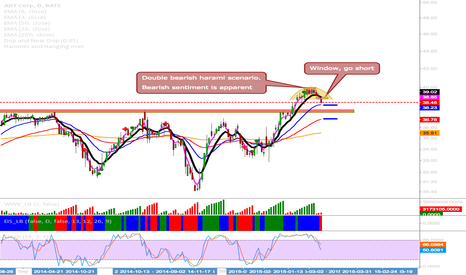 ADT: ADT Showing Bearish Sentiment After A Temporary Uptrend