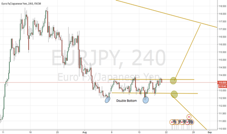 EURJPY: Eur Jpy prepare for the fight