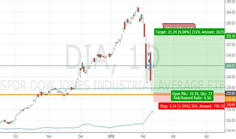 DIA: ETF Dia drop to low