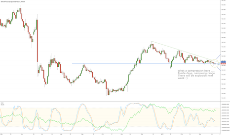 GBPJPY: GBPJPY compressed like never