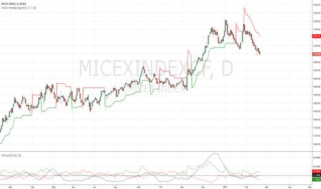 MICEXINDEXCF: MICEX bearish signal
