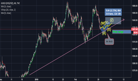 GOLD: Gold to hit $1340 by March (Feb 21 2018)