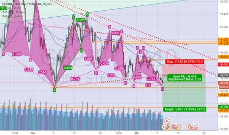 GBPJPY: GJ H4 done the Butterfly