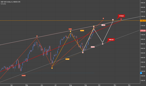 SPX: S&P 500: Channel Trading