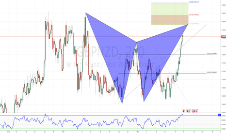 GBPNZD: Bearish Gartley Pattern, completing soon.