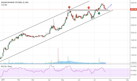 DALMIABHA: Dalmia Bharat- Buy at support