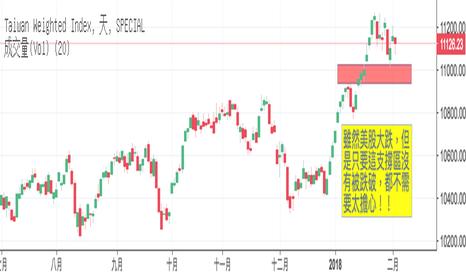 TWII: 美股大跌,台股該如何面對??