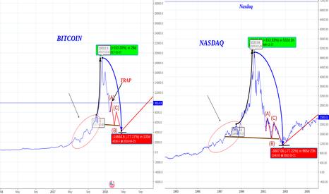 NASX: BITCOIN to 4300? Bull Trap