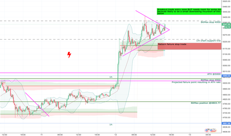 XBTUSD: Breakout trade suggestion