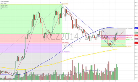 KCZ2014: coffee market picture