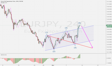 EURJPY: WOLFE WAVE Sell Set-up