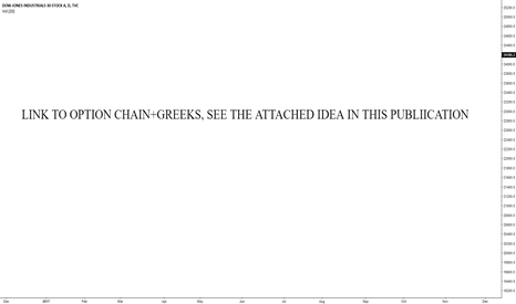 DJI: Option Chains+Greeks, link to the published Idea