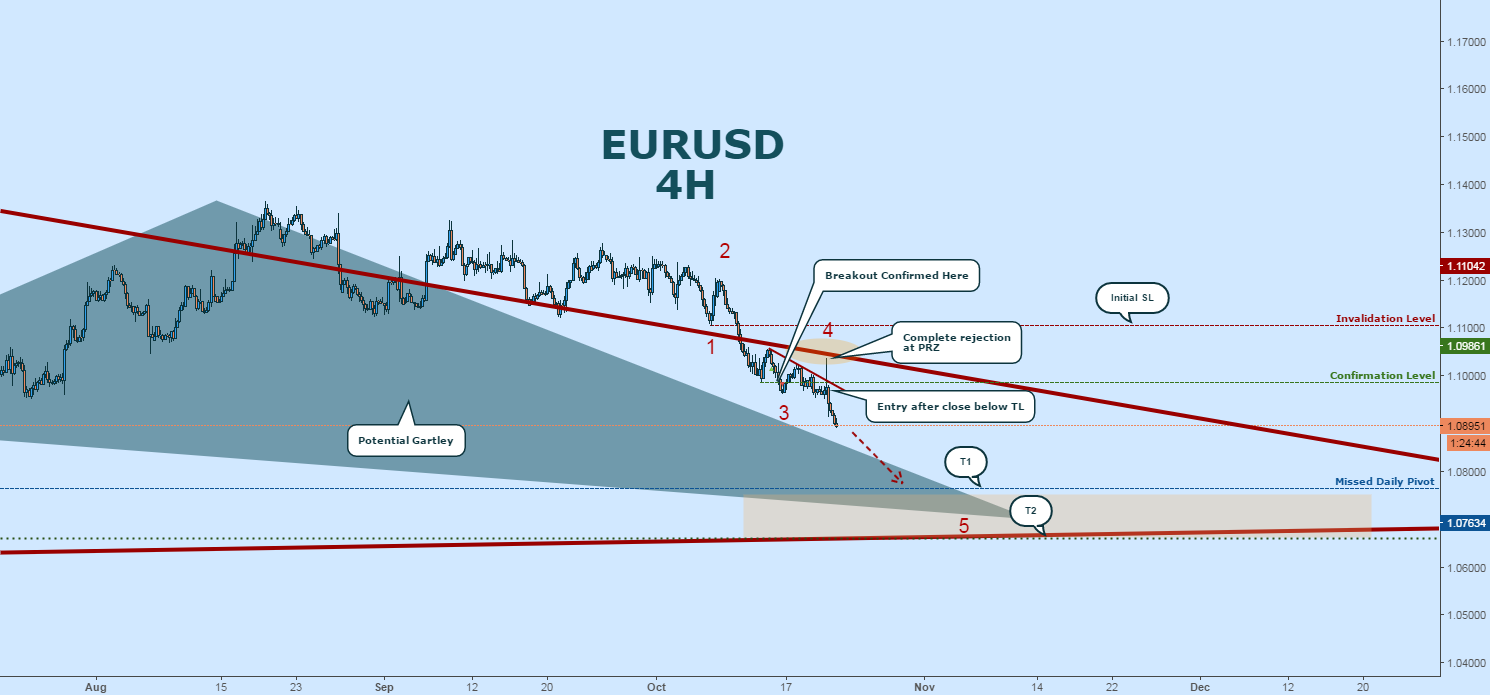 EURO SLIDE:  Riding It Down to Potential Gartley