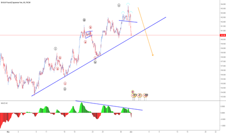 GBPJPY: She's HOT to go