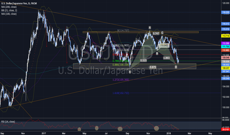 USDJPY: USDJPY building up a bottom here