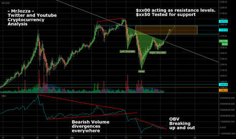 XBTUSD: BTCUSD Long position. Inverted Head and Shoulders reversal.