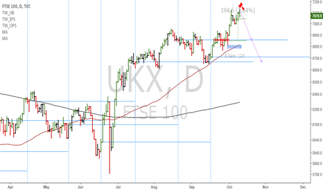 UKX: FTSE100: We can enter shorts on a break of today's low