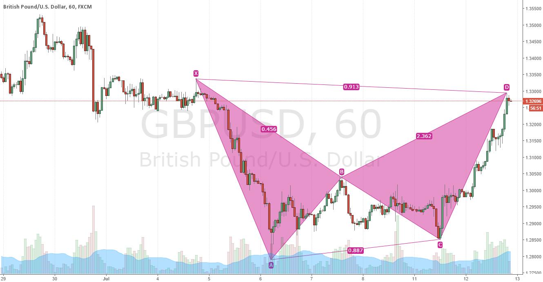 GBPUSD short setup