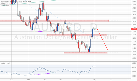 AUDNZD: Level To Watch: #AUDNZD Pinbar for Short