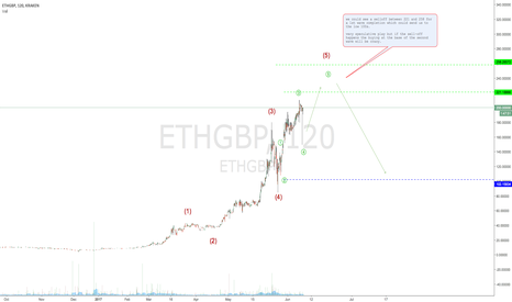 ETHGBP: Ether/sterling overview