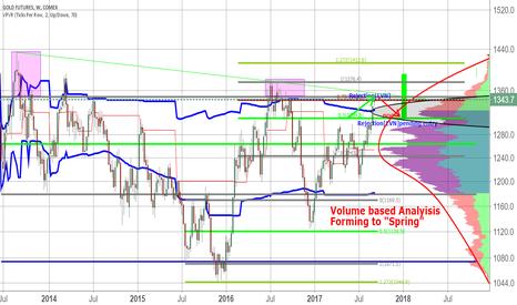 "GC1!: Volume Based Analysis  Showing Gold Skewness is forming ""Spring"""