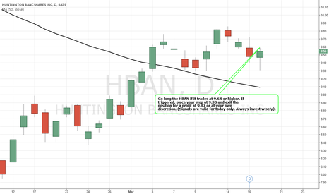 HBAN: Simple Trading Techniques – Pullback Candlestick Strategy