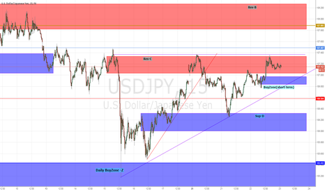 USDJPY: Going higher by strong CPI yesterday,but...