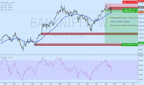 BANKNIFTY: Bank Nifty Bearish View