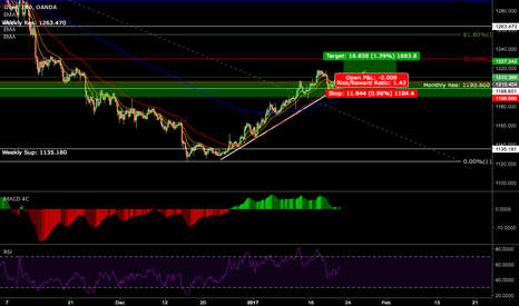 XAUUSD: XAUUSD - Short Term Buy