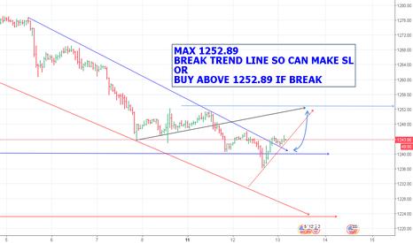 XAUUSD: GOLD MAX 1252.89 - BUY ABOVE 1252.89 IF BREAK