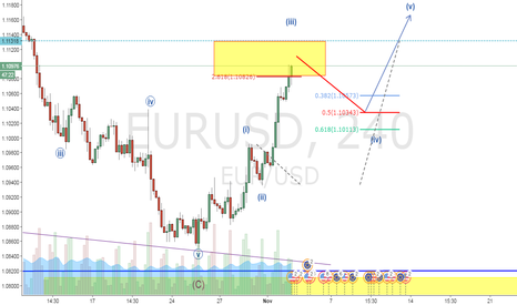 EURUSD: Wave 3 completed between 1.11308 to 1.10826