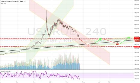 USDRUB: USD/RUR forex Vanga prediction