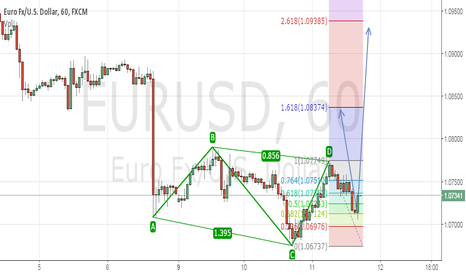 EURUSD: one of two action might happen in eur/usd by this week???