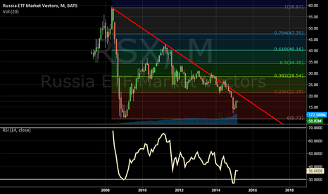 RSX: Has Russia Bottomed Out?