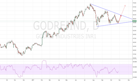 GODREJIND: Buy with small Stop Loss for good RR Ratio